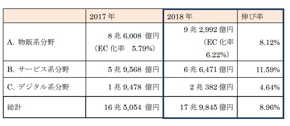 カテゴリ別日本のEC流通金額