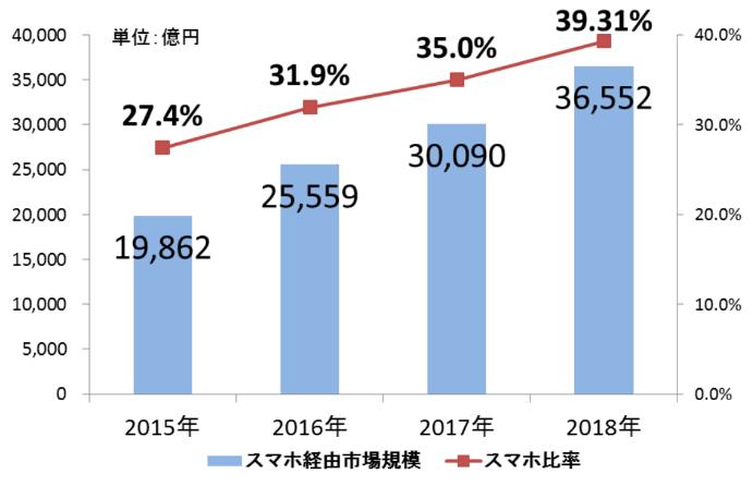 日本のEC流通金額 スマホ割合