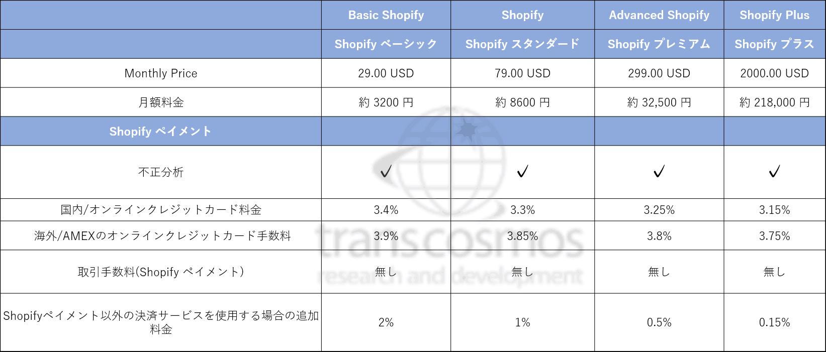 料金体系ShopifyPlus①-1