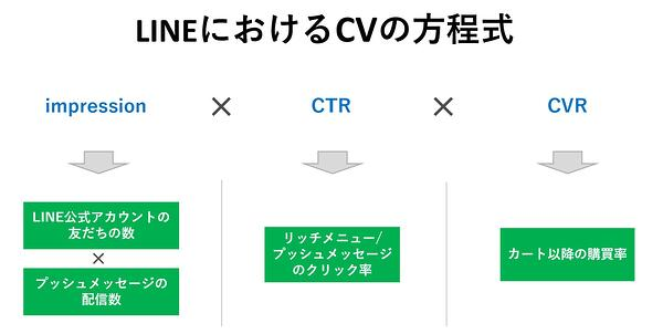 LINEにおけるCVの方程式