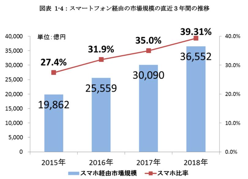 スマートフォン経由の市場規模の直近3年間の推移