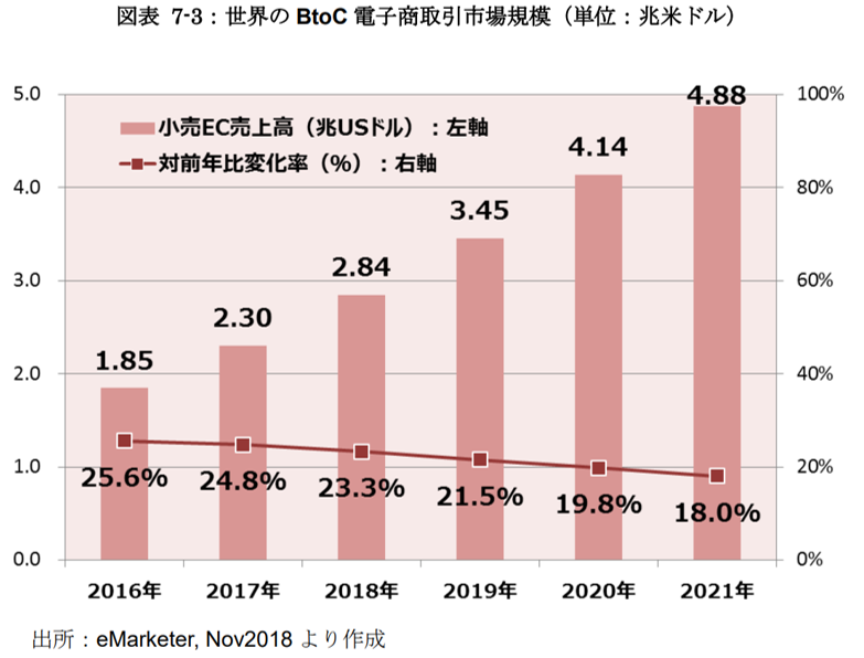 世界のBtoC-ECの市場規模