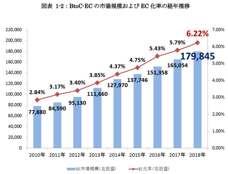 国内のBtoC-ECの市場規模およびEC化率の経年推移