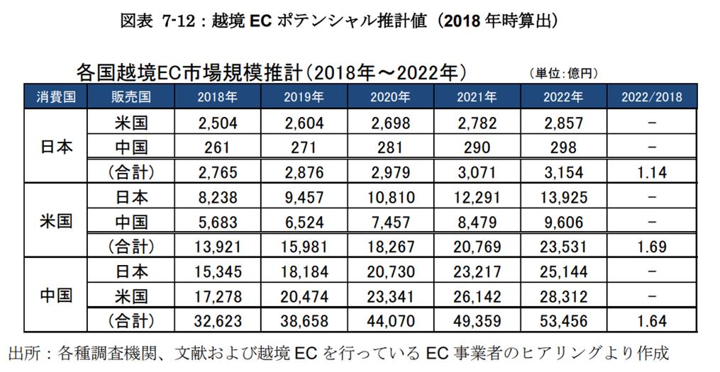 越境ECポテンシャル推計値(2018年時算出)