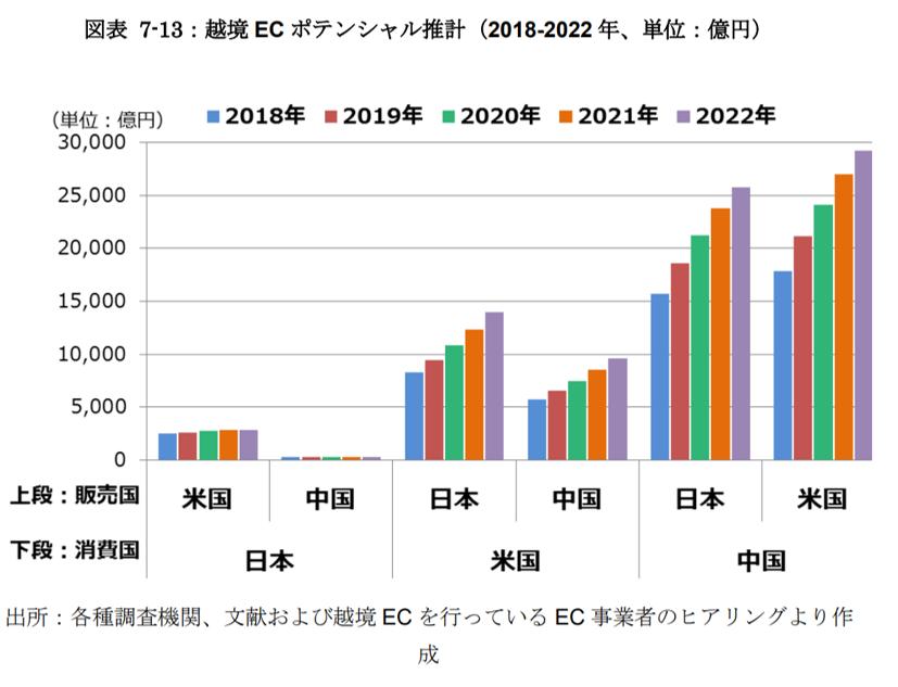 越境ECポテンシャル推計(2018-2022)