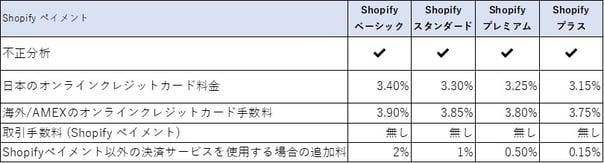 Shopifyペイメント料金表-1