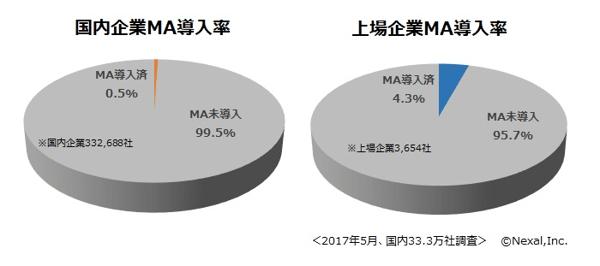国内MA導入率