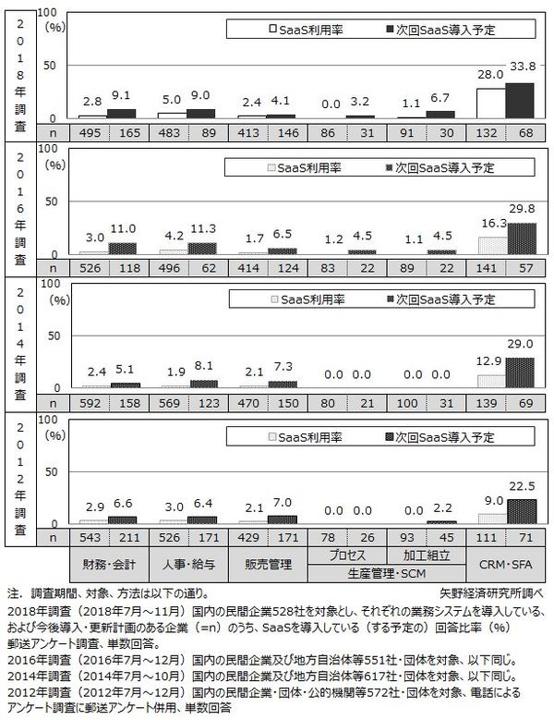 SaaSの利用率_CRM_SFA