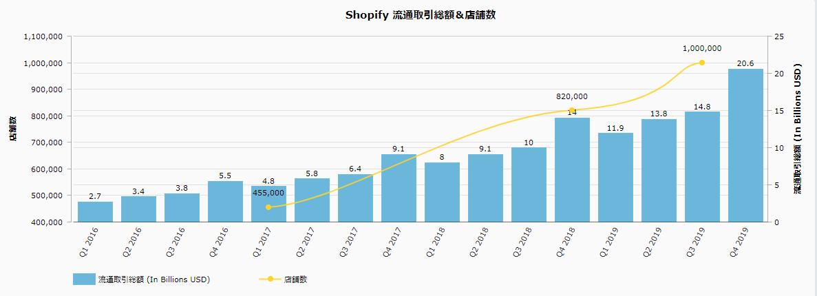 Shopify店舗数と流通取引総額